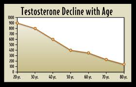 Low Testosterone What We Treat Charleston Mens Clinic