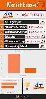 rossmann angebote der woche prospekt pdf