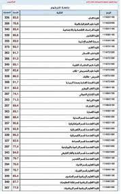 دليل قبول الجامعات السودانية 2020 الخاص