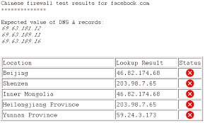 Dns Cache Poisoning In The Peoples Republic Of China