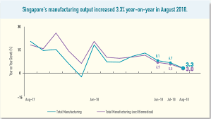 Manufacturing Output Singapores Manufacturing Output Growth Further Eases To 3 3
