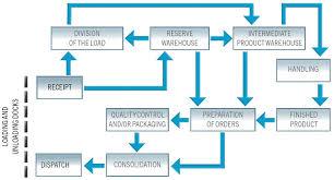 71 Organized Order Fulfilment Process Flow Chart