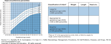 Gestational Age And Birthweight Classification Neonatology