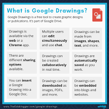 Letting students create visual notes in google drawings provides the brain benefits listed above. A Guide To Google Drawings For Teachers Students And Bloggers