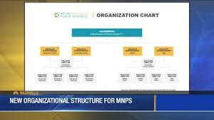 Interim Director Announces New Organizational Chart For