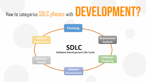 Software Development Life Cycle Phases How To Categorize Sdlc Phases With Development Loginworks