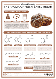 Aroma Chemistry The Smell Of Freshly Baked Bread Compound