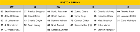 2019 Stanley Cup Final Preview Boston Bruins Vs St Louis