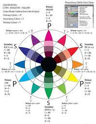 Cmyk Color Wheel Color Wheel Art Rgb Color Wheel