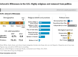A Closer Look At Jehovahs Witnesses Living In The U S