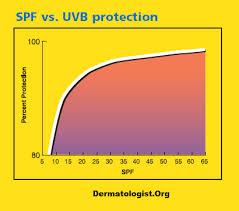 Sun Skin Wellness Page 3