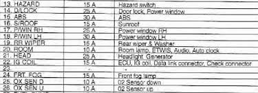 kia spectra fuse box location wiring diagram simonand wiring diagrams 2007 kia spectra ex fuse box at 2007 Kia Spectra Wiring Diagram