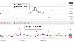 Nyse Arms Index Chart What Is The Trin Arms Index Fidelity
