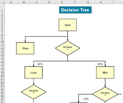 Control Chart Selection Decision Tree Tree Diagram In Excel For Lean Six Sigma