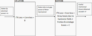 power flow diagram of induction motor gif how to draw circle diagram of 3 phase induction motor wiring 624 x 247