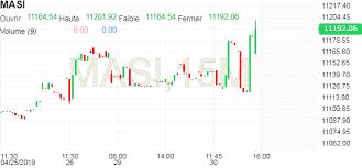 Masi Stock Chart Masi Chart Investing Com
