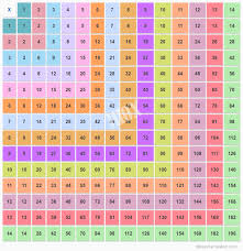 Multiplication Chart To 50 Multiplication Chart 1 14 Multiplication Table 14x14