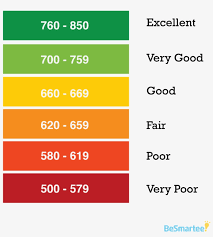 Fico Credit Score Rating Scale Fico Credit Rating Score