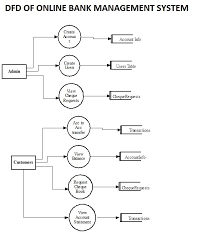 bank management system project report source code   mca project on bank management system dfd for