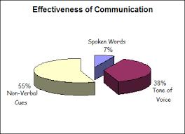 Is Communication Really 93 Non Verbal Virtual Speech Coach