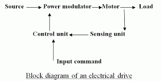 star delta starter control wiring diagram timer filetype pdf uncategorized plc training scada hmi video nebosh on star delta starter control wiring diagram timer