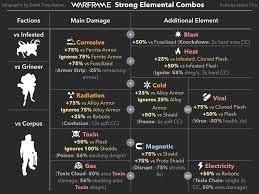 Strong Elemental Combos Warframe