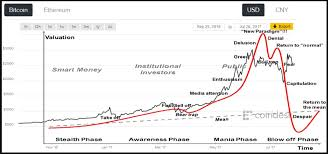 Stock Chart With News Overlay Bitcoin Investors Things May Get Very Ugly Soon If This