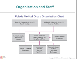 Medical Group Practice Organizational Chart Introduction To Polaris Medical Group Ppt Download