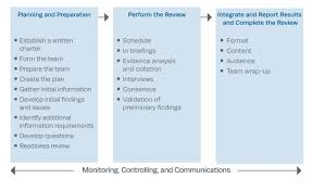 planning and managing independent assessments the corporation review lifecycle