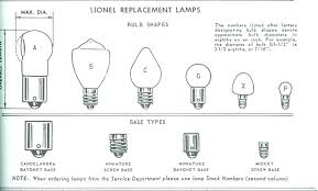 Bulb Types House Car Led Type Light Wiki What Home