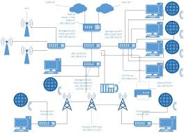 routing moving to vlans from 2 lans network engineering stack hp iris download at Hp Network Diagram