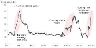 Janus Henderson Us Libor Rate Rising Again 19 03 18