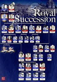 best list of british monarchs ideas english the definitive guide to the british royal line of succession