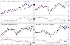 Itw Stock Chart 4 Industrial Stocks That Are Bullish Itw Cat Cmi Pcar