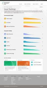 25 Best Bar Chart Images Bar Chart Chart Bar Graph Template