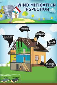 florida wind mitigation inspection form wind mitigation inspection omega insurance tampa florida