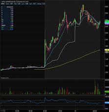 Sophiris Bio Sphs Stock Shares Surge On Positive Phase