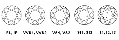 Diamond Clarity Guide Diamond Guide Stoecker Jewelers