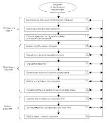 Методы и модели оценки риска в принятии решений Реферат страница  Решения варьируются от спонтанных до высокологичных Поэтому процессы принятия решений делятся на имеющий интуитивный основанный на суждениях и