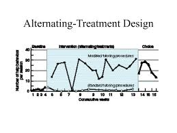 Alternating Treatment Design Ppt Chapter 11 Research Methods In Behavior Modification