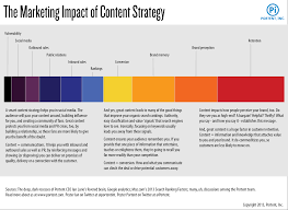 Content Marketing Strategy The 6 Core Elements Of A Successful Content Marketing
