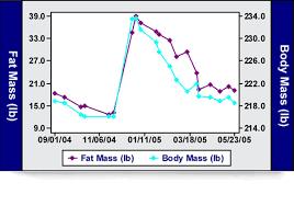 Bod Pod Results Chart Body Fat Metabolic Testing Crossfit Atlanta