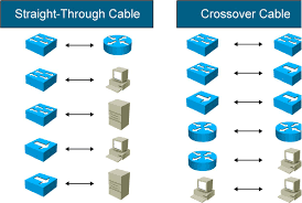 ethernet crossover wiring ethernet cable wiring diagram guide Ethernet Cable Color Code Diagram connecting two switches 61692 the cisco learning network ethernet crossover wiring ethernet crossover wiring crossed or ethernet cable - color coding diagram pdf