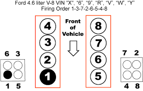 l v ford firing order ricks auto repair advice ford 4 6l v 8 firing order and diagram ignition wiring diagram car