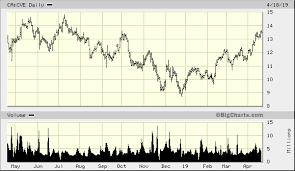 Cenovus Energy Inc Ca Cve Advanced Chart Tor Ca Cve