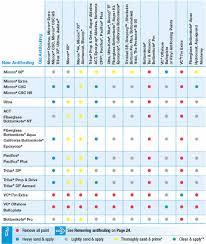 Interlux Paint Chart Antifouling Compatibility Interlux
