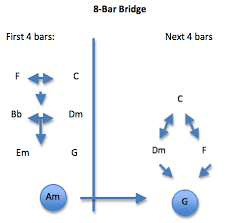 Chord Structure Chart A Chart For Creating Bridge Chord Progressions The