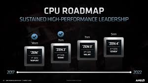 Updated AMD Ryzen and EPYC CPU Roadmaps ...