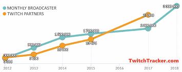 Twitch Growth Chart Twitch Statistics Charts Twitchtracker