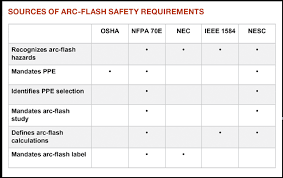 Developing An Effective Arc Flash Safety Program